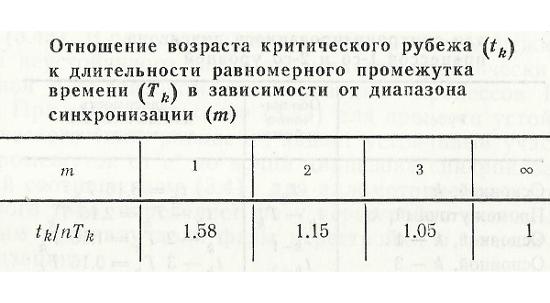Nivele critice II  Lun7bc10