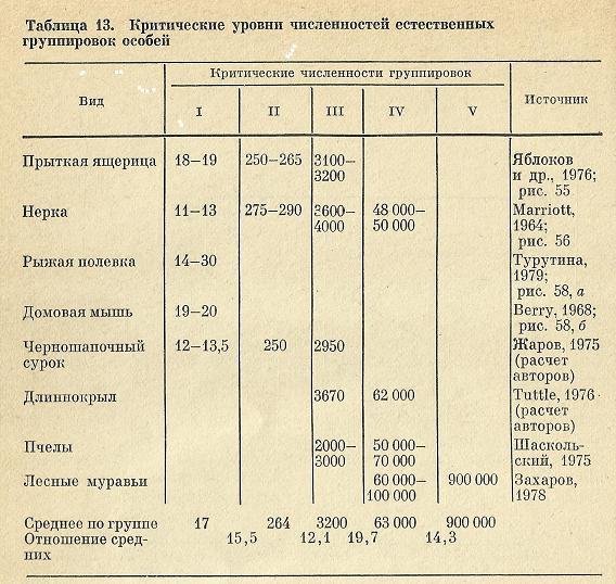 Nivelele Critice din Procesele de Dezvoltare ale Sistemelor Biologice (A. V. Jirmunskiǐ, V. I. Kuzǐmin) T_13b10