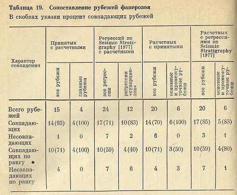 Nivelele Critice din Procesele de Dezvoltare ale Sistemelor Biologice (A. V. Jirmunskiǐ, V. I. Kuzǐmin) T_19b10