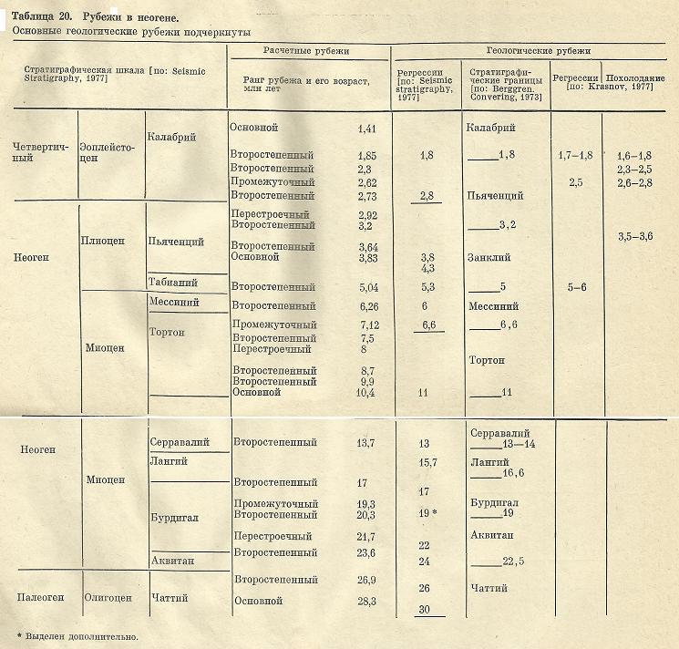 Nivelele Critice din Procesele de Dezvoltare ale Sistemelor Biologice (A. V. Jirmunskiǐ, V. I. Kuzǐmin) T_20bb10