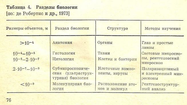 Nivelele Critice din Procesele de Dezvoltare ale Sistemelor Biologice (A. V. Jirmunskiǐ, V. I. Kuzǐmin) T_4b10