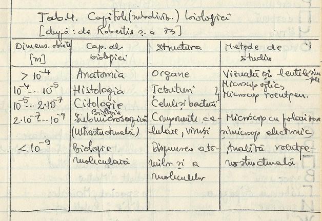 Nivelele Critice din Procesele de Dezvoltare ale Sistemelor Biologice (A. V. Jirmunskiǐ, V. I. Kuzǐmin) T_4mb10