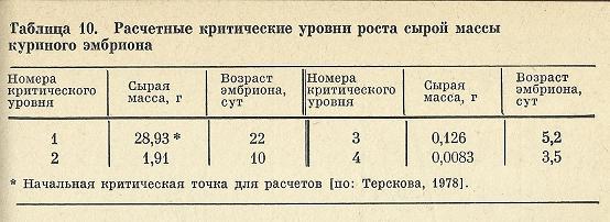 Nivelele Critice din Procesele de Dezvoltare ale Sistemelor Biologice (A. V. Jirmunskiǐ, V. I. Kuzǐmin) Tab_1010