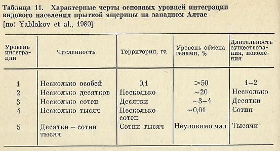 Nivelele Critice din Procesele de Dezvoltare ale Sistemelor Biologice (A. V. Jirmunskiǐ, V. I. Kuzǐmin) Tab_1110