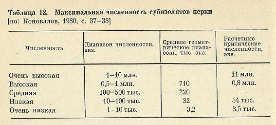 Nivelele Critice din Procesele de Dezvoltare ale Sistemelor Biologice (A. V. Jirmunskiǐ, V. I. Kuzǐmin) Tab_1211