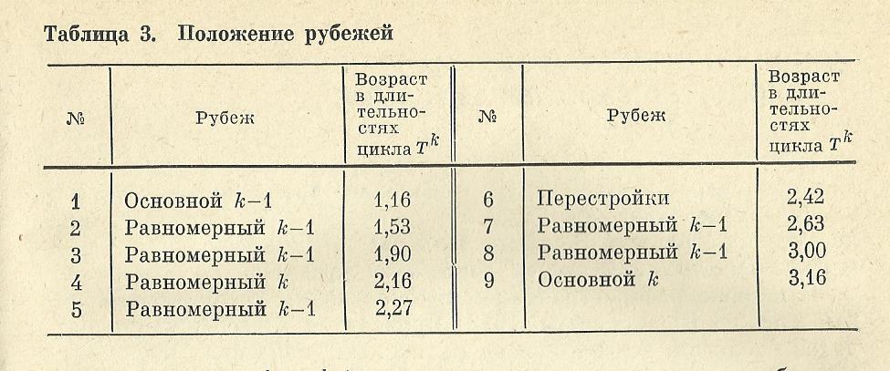 Nivelele Critice din Procesele de Dezvoltare ale Sistemelor Biologice (A. V. Jirmunskiǐ, V. I. Kuzǐmin) Tab_310