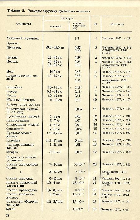 Nivelele Critice din Procesele de Dezvoltare ale Sistemelor Biologice (A. V. Jirmunskiǐ, V. I. Kuzǐmin) Tab_5_10