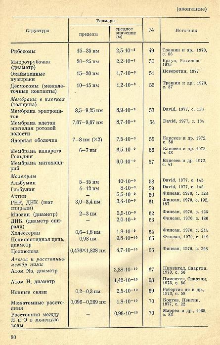 Nivelele Critice din Procesele de Dezvoltare ale Sistemelor Biologice (A. V. Jirmunskiǐ, V. I. Kuzǐmin) Tab_5_14