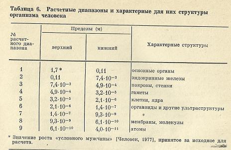 Nivelele Critice din Procesele de Dezvoltare ale Sistemelor Biologice (A. V. Jirmunskiǐ, V. I. Kuzǐmin) Tab_6b10