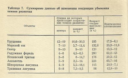 Nivelele Critice din Procesele de Dezvoltare ale Sistemelor Biologice (A. V. Jirmunskiǐ, V. I. Kuzǐmin) Tab_7b10
