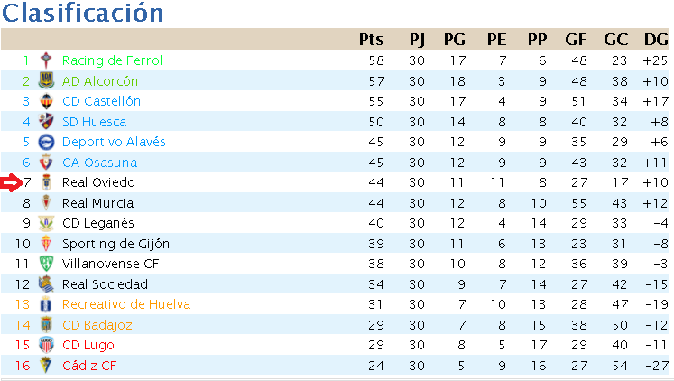 Resumen Temporada 7 (Segunda División) T710