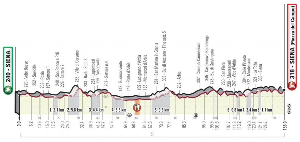 Strade Bianche 2019 femenina Perfil10
