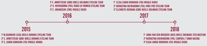 Strade Bianche 2019 femenina Podios10