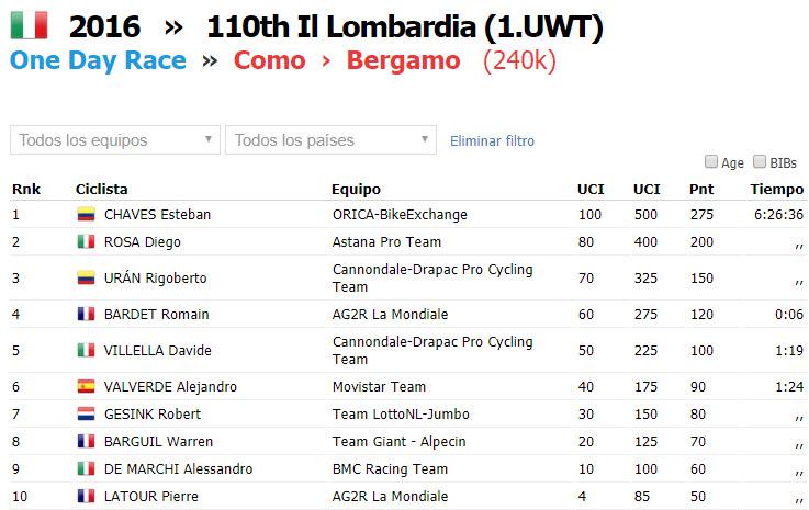 Previa Il Lombardía 2018, La clásica de las hojas muertas Top_1013