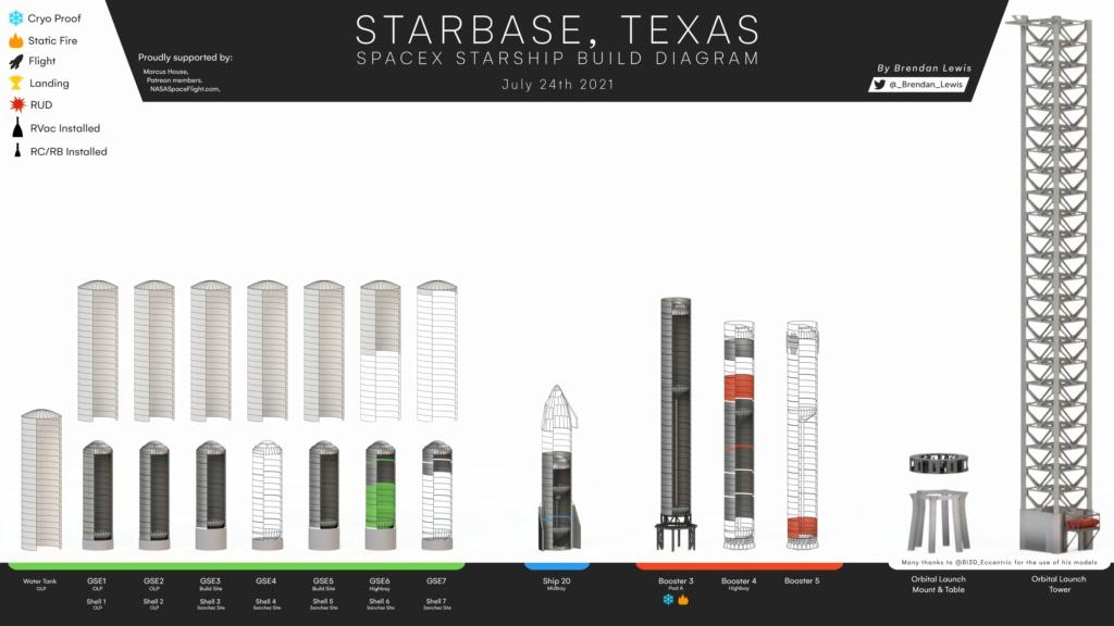 Starship (B4 + S20) - 1er vol orbital - BC (Starbase) - NET Août 2021 - Page 12 E7bpmh10