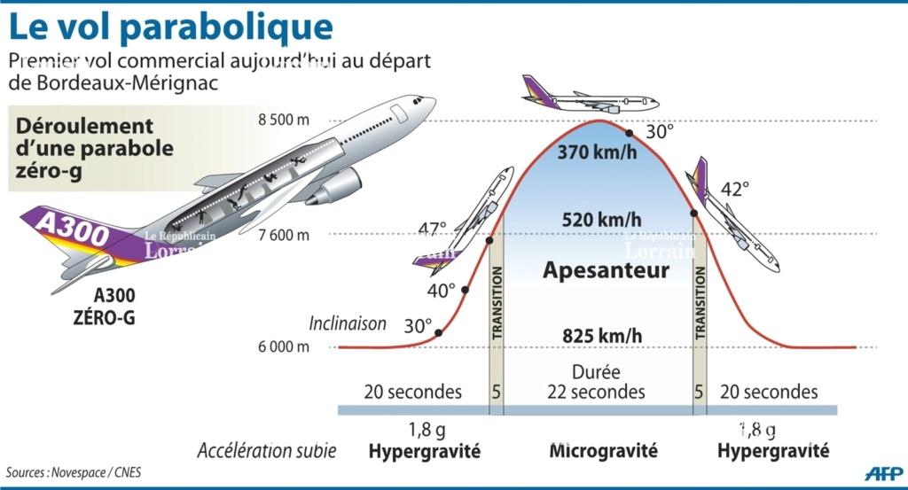 PARABOLIC FLIGHTS  Title-11
