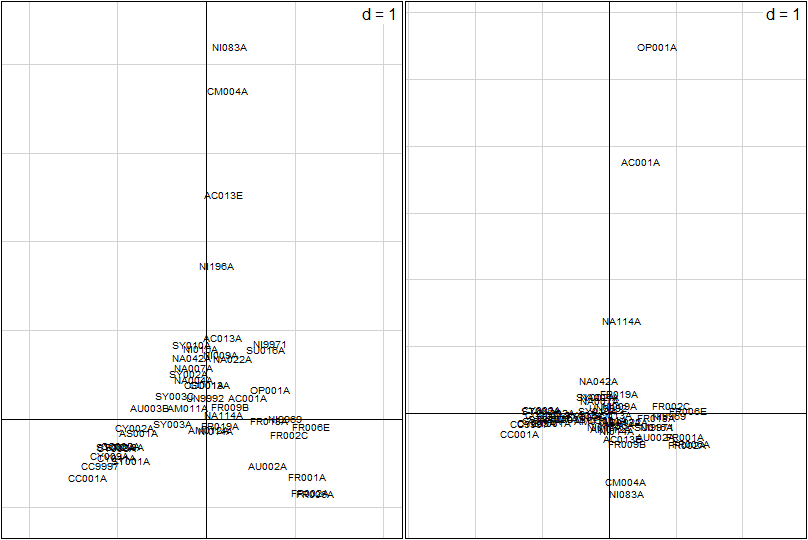 données - Analyses multivariées de données écologiques Afc10