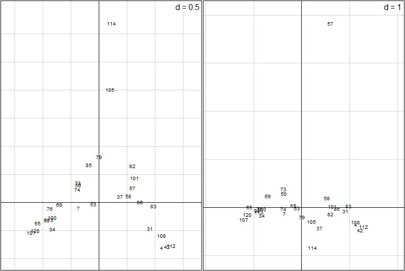 données - Analyses multivariées de données écologiques Afc210