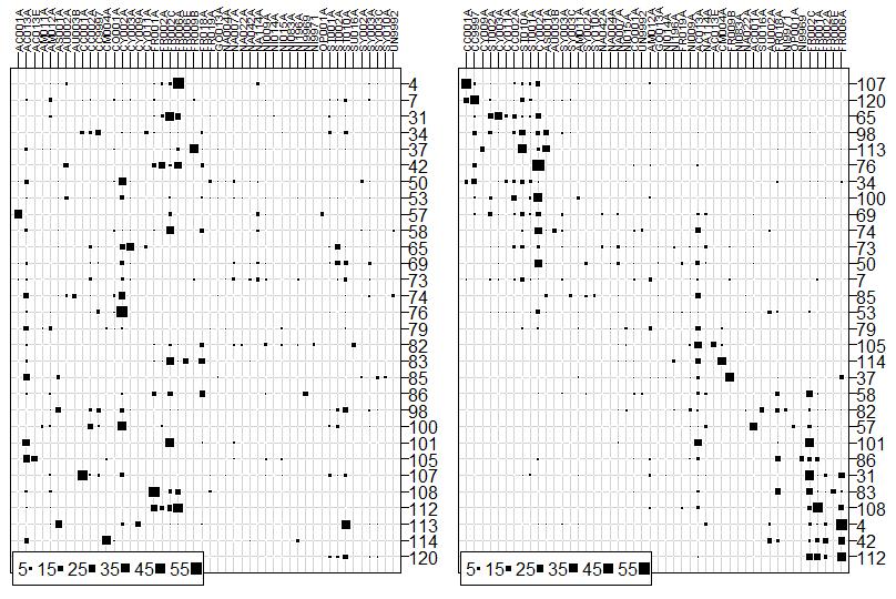 données - Analyses multivariées de données écologiques Afc310
