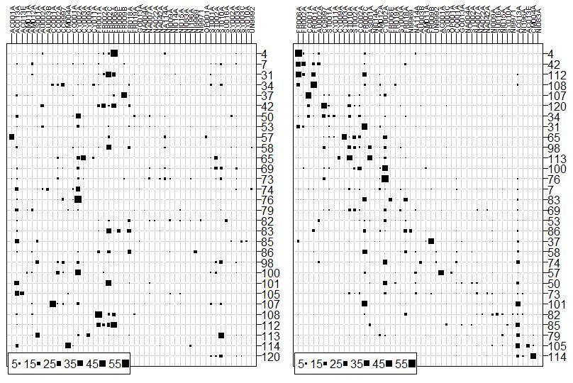 données - Analyses multivariées de données écologiques Afc410