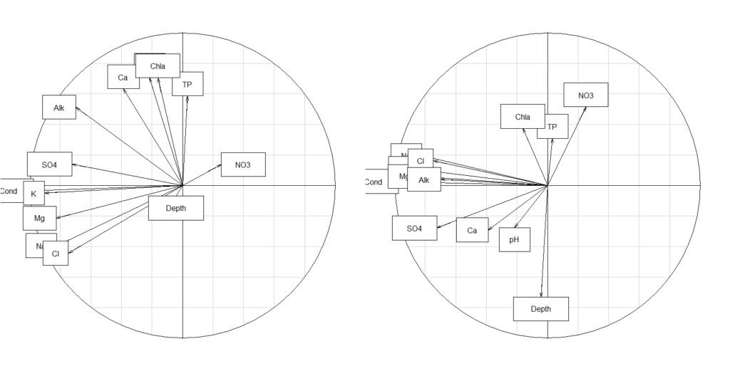 données - Analyses multivariées de données écologiques Cercle10