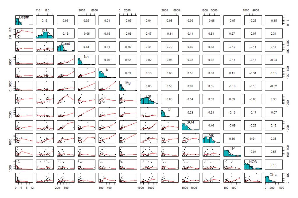 données - Analyses multivariées de données écologiques Cor10