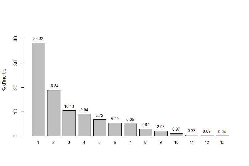 données - Analyses multivariées de données écologiques Pourca10