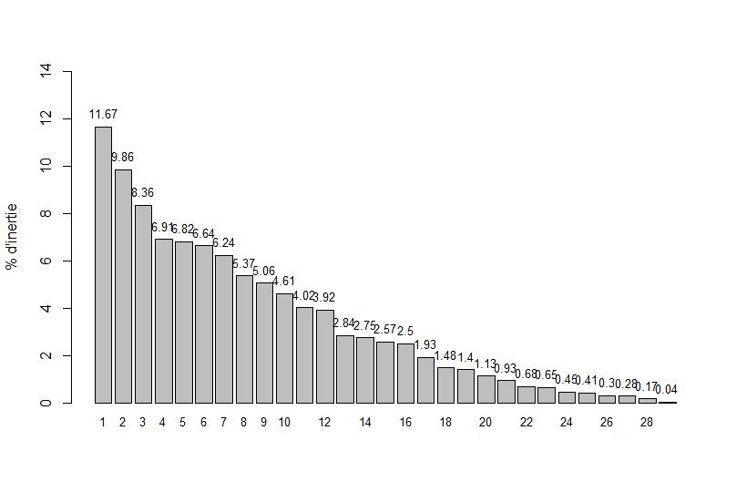données - Analyses multivariées de données écologiques Pourca11