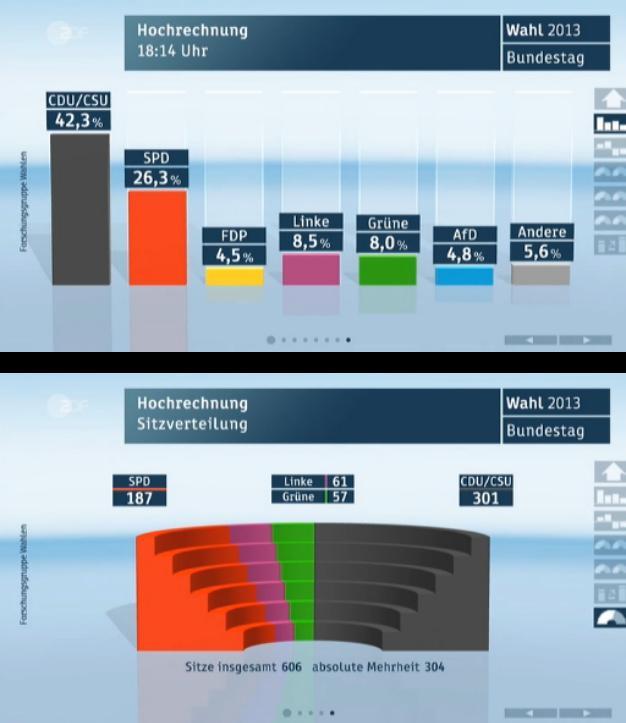 actualité européenne : Economie, politique, diplomatie... - Page 3 Wahl2010
