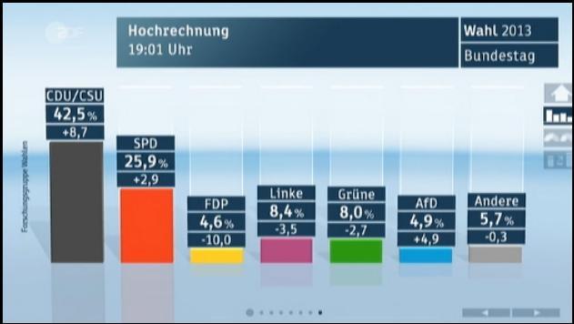 actualité européenne : Economie, politique, diplomatie... - Page 4 Wahl2011
