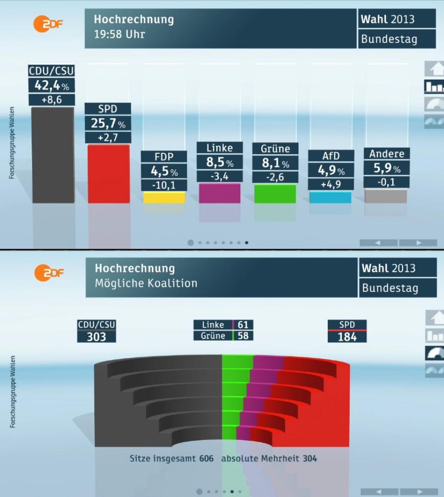 actualité européenne : Economie, politique, diplomatie... - Page 4 Wahl2012