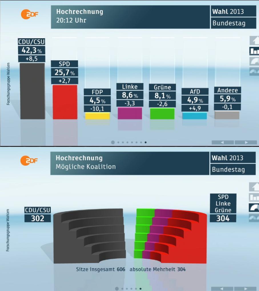 actualité européenne : Economie, politique, diplomatie... - Page 4 Wahl2013