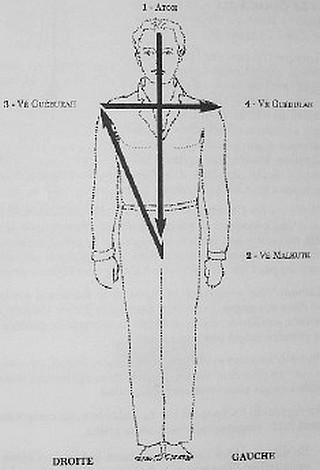Rituel de la croix des éléments ou kabbalistique Offici10