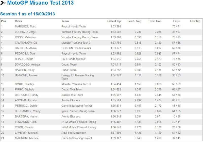GP Misano - Page 2 Captur12