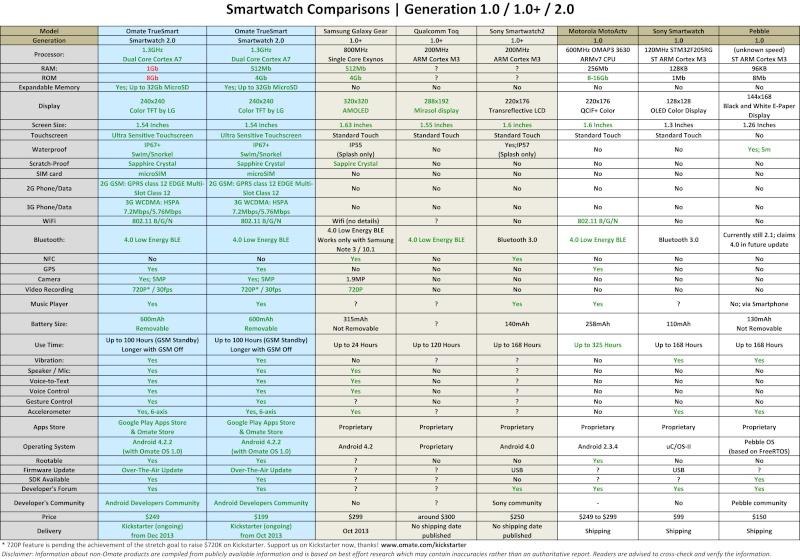 [INFO] Test de la SONY SMARTWACH2  Compar10