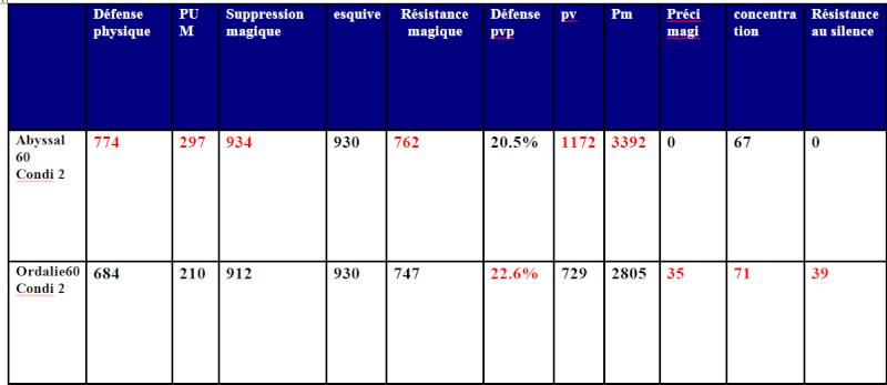 Comparatif stuf ordalie 60 condi 2// abyssal 60 condi 2 Tablea10