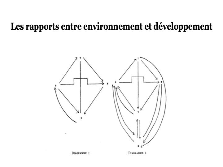 Le développement et ses approches9 Diapos55