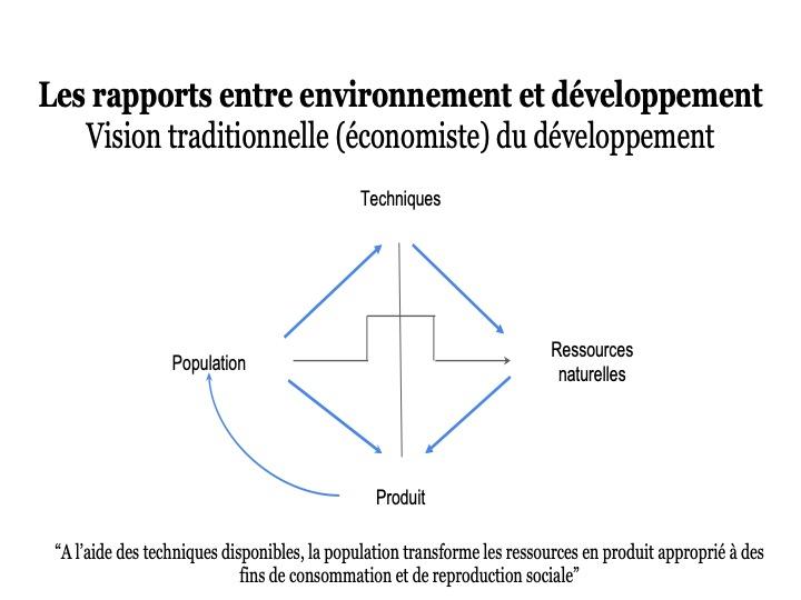 Le développement et ses approches9 Diapos56