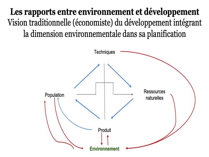 Le développement et ses approches9 Diapos57