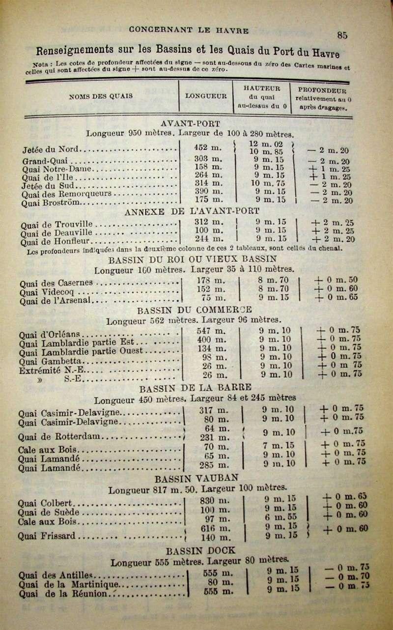 Côtes des bassins et Quais du Havre en 1896 Cotes_10