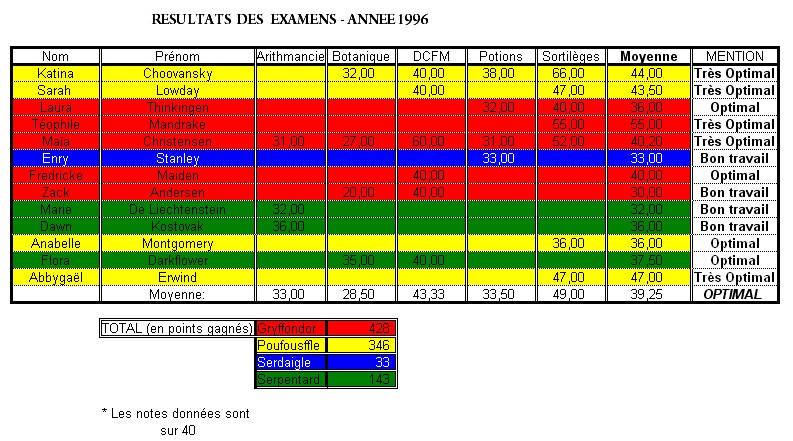 [INFO] Résultats des examens de la 6ème année Exams12
