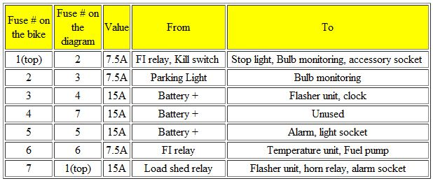 fusebox layout fuse-l10