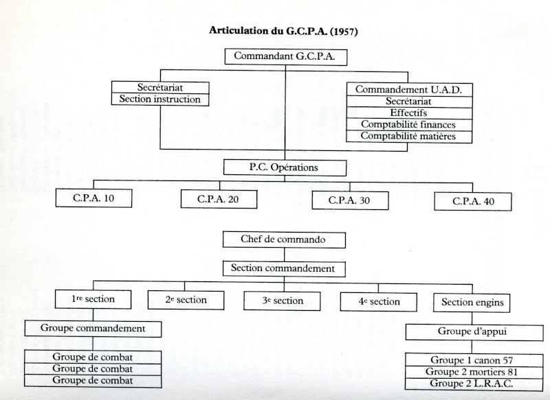 Historique du GCPA Cpa_ar12
