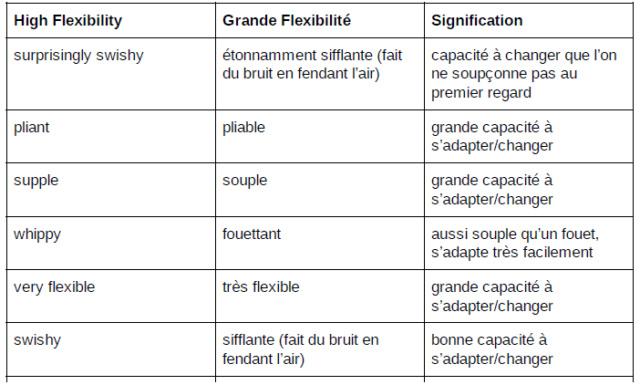 Les Baguettes: contenu et enveloppe Flexi110
