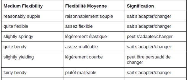 Les Baguettes: contenu et enveloppe Flexi210