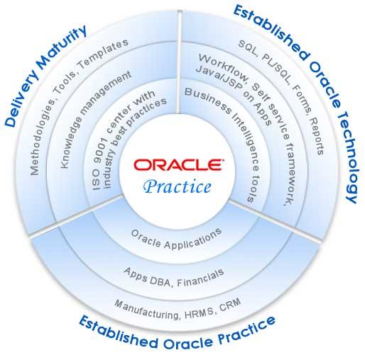 Oracle Maestro 7.10.0.1 Oracle12