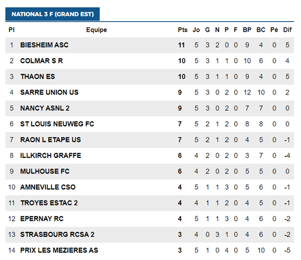 [N3] 5ème journée : ASC Biesheim / FC Mulhouse - Page 3 Classe14