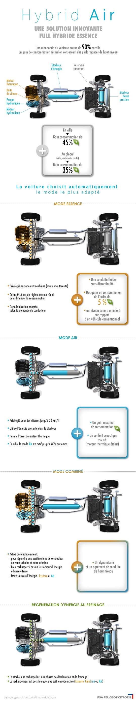 [TECHNOLOGIE] Hybrid Air : vos questions nous intéressent  - Page 3 Infogr10