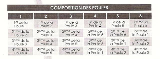 Mode de calcul pour le Jean Prat & le Play down (ainsi que les dates et constitutions des possibles poules) Compos10