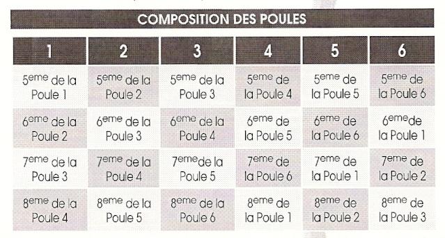 Mode de calcul pour le Jean Prat & le Play down (ainsi que les dates et constitutions des possibles poules) Compos11